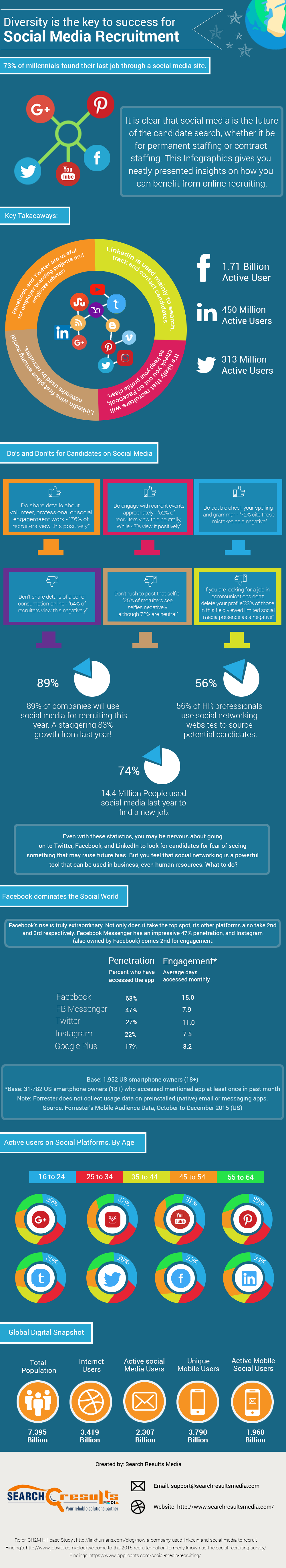 Diversity is the Key to sucess for Social Media Recruitment